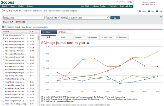 Scopus 3 - Compare Journals